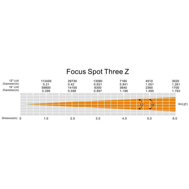 adj_focus_spot_threez_opt7